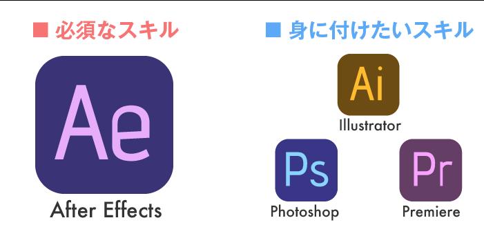 Adobeアフターエフェクト