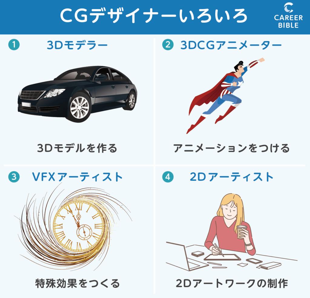 CGデザイナーの種類