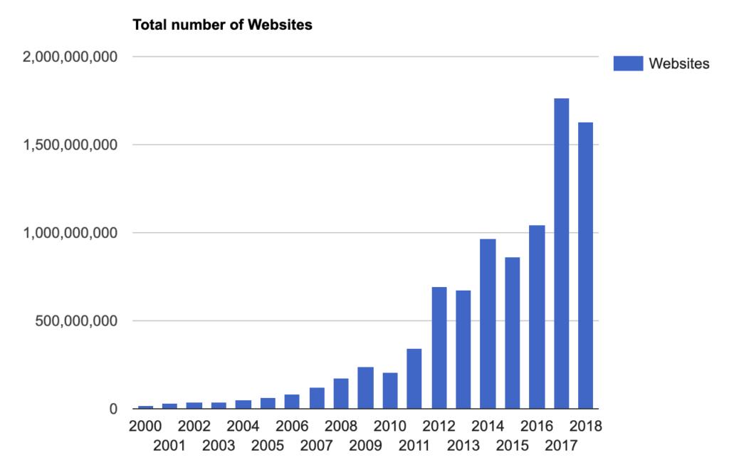Webサイト数の推移