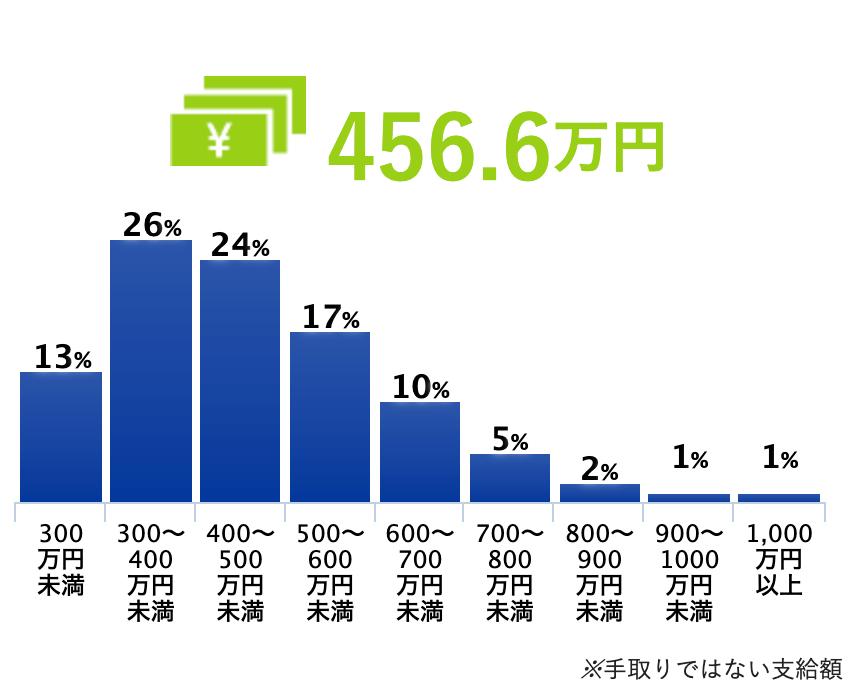 アプリケーションエンジニアの平均年収