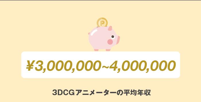 3DCGアニメーターの平均年収