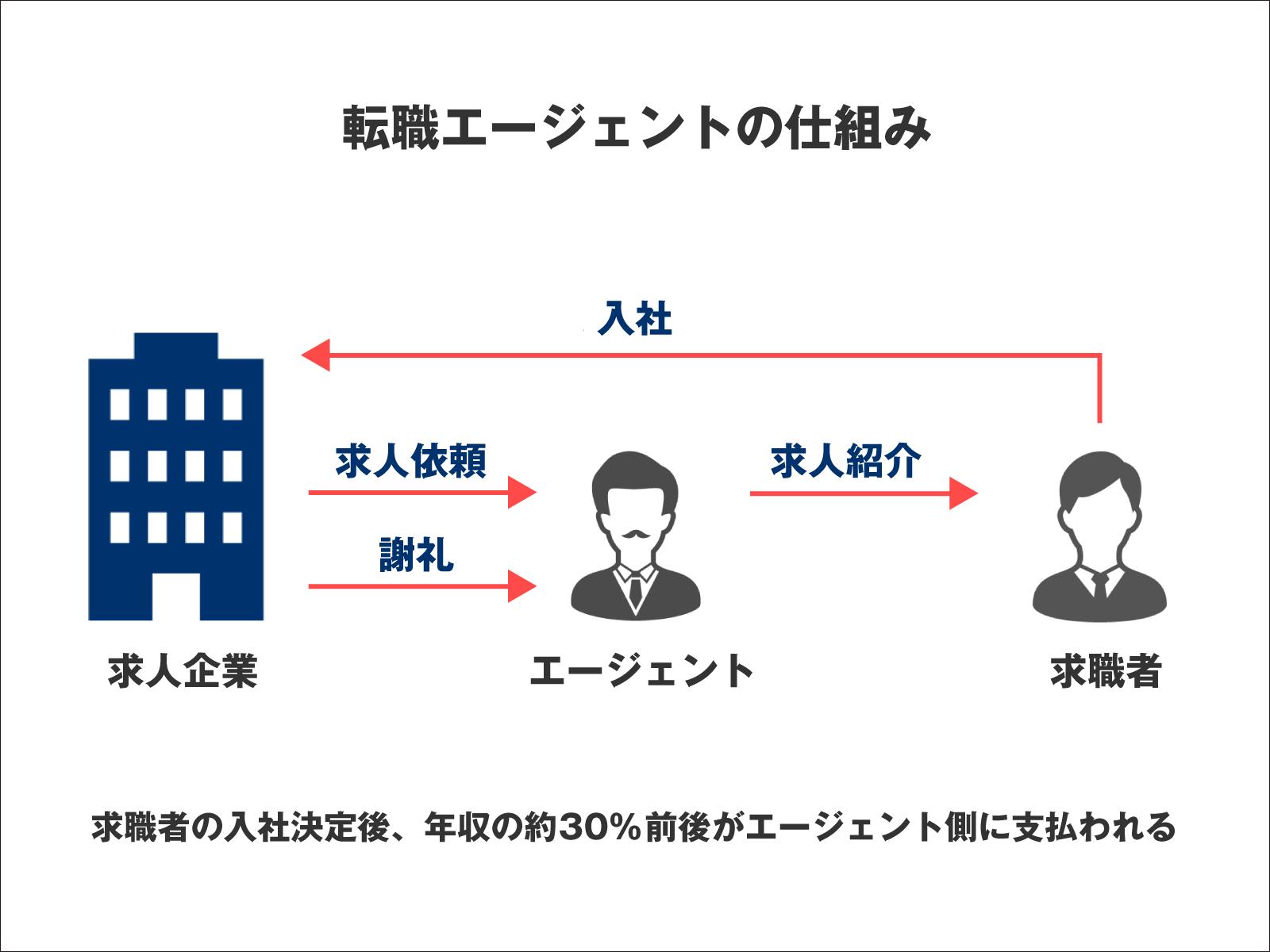 転職エージェントのビジネスモデル