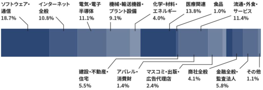 パソナキャリアの業界比率