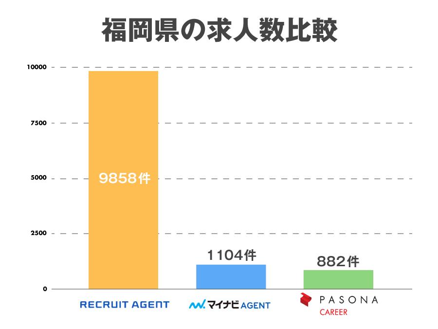 福岡求人数比較_201710