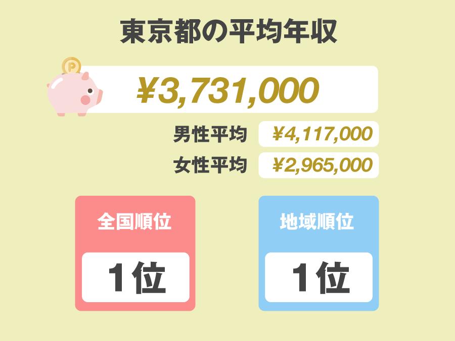 東京都年収201710