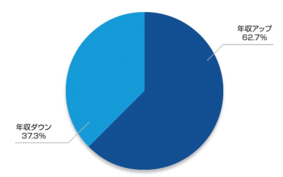 リクルートエージェントの年収アップ率