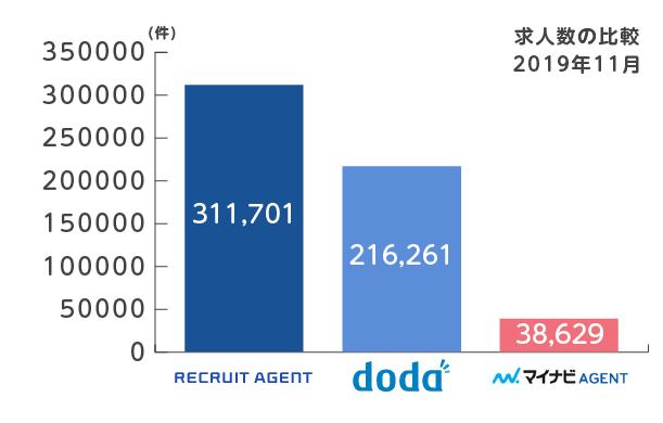 リクルートエージェントとdodaとマイナビエージェントの求人数比較2019年11月