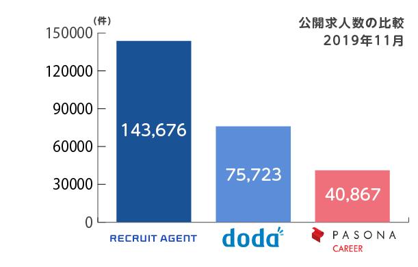 リクルートエージェントとdodaとパソナキャリアの求人数比較2019年11月