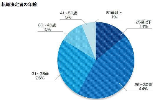 リクルートエージェント利用者の年齢割合