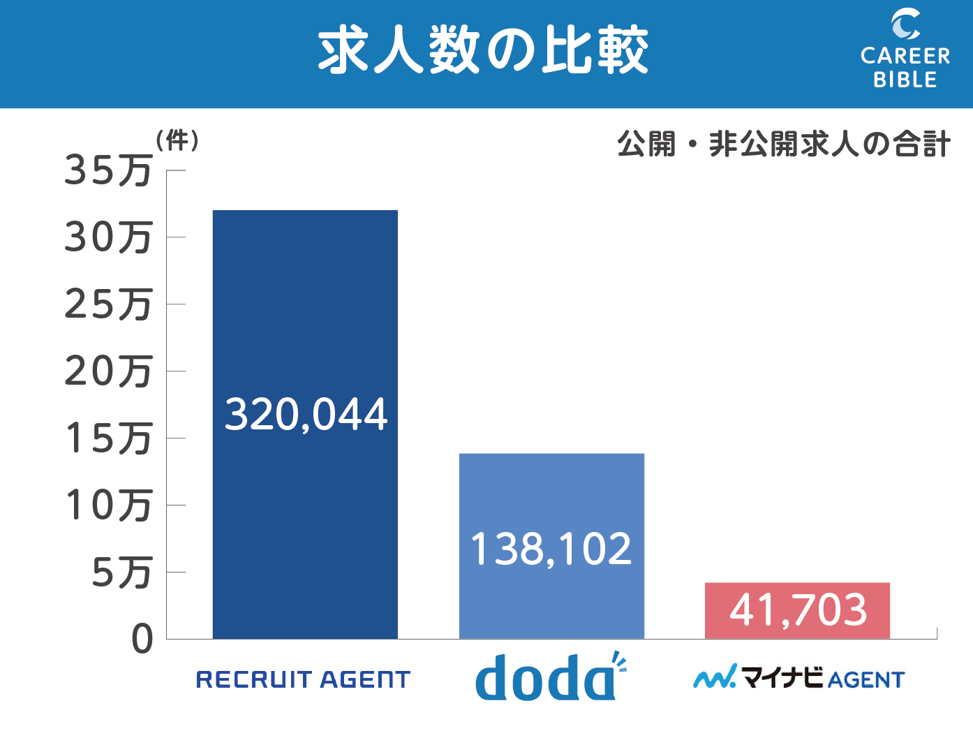 リクルートエージェントとdoda。マイナビエージェントの求人数比較