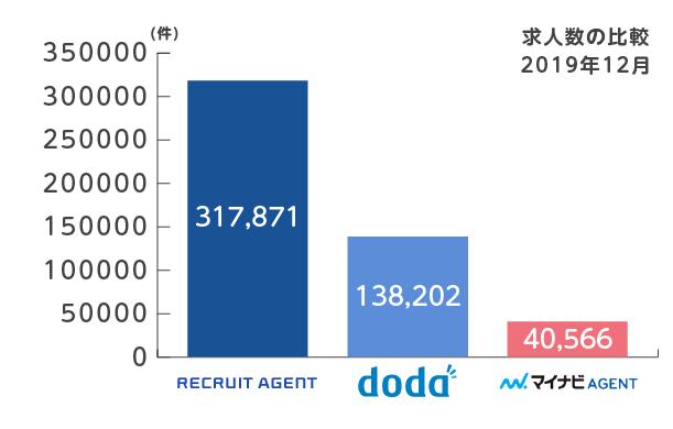 リクルートエージェントとdodaとマイナビエージェントの求人数比較