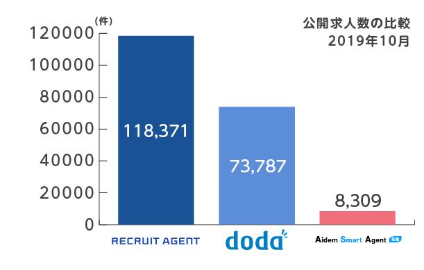 リクルートエージェントとdodaとアイデムスマートエージェントの求人数比較グラフ