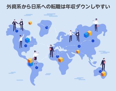 外資から日系への転職は年収ダウン