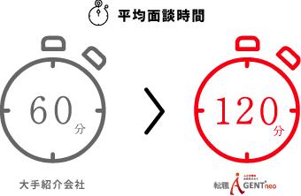 転職エージェントneo_面談時間