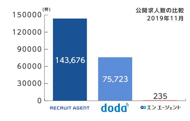 リクルート_doda_エンエージェント_求人数比較2019年11月