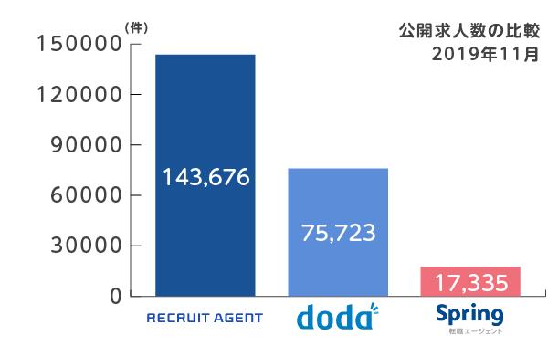 リクルート_doda_Springエージェント_求人数比較2019年11月