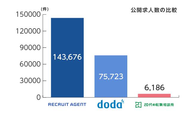 リクルート_doda_20代の転職相談所_求人数比較2019年11月