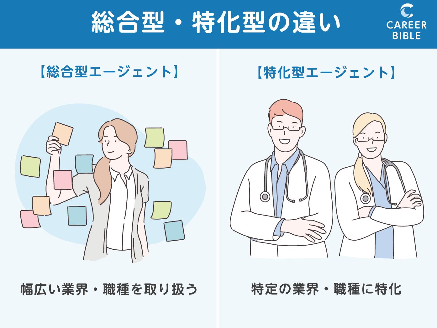 総合型エージェントと医師特化型エージェントの違い