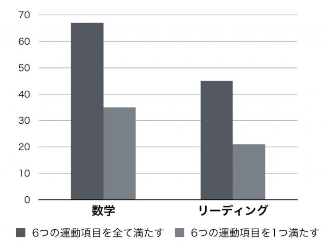 学生の成績と運動のグラフ