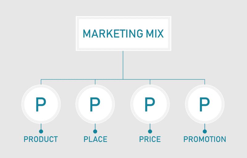 マーケティングミックスの4P分析