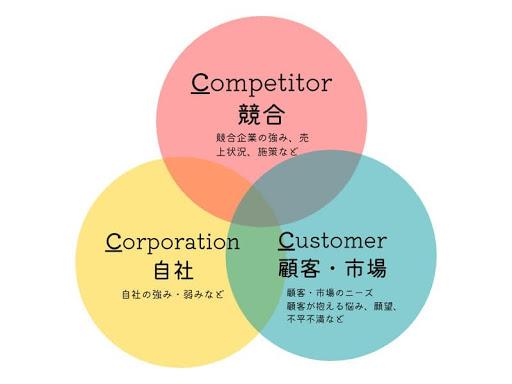 3c分析のフレームワーク