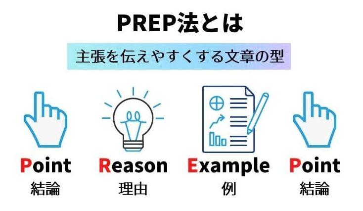 PREP法とはわかりやすい文章の型