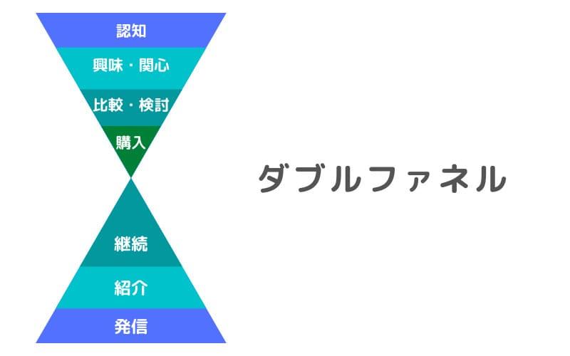 ダブルファネルの構造
