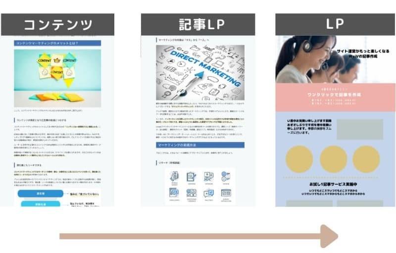 記事LPの導入事例