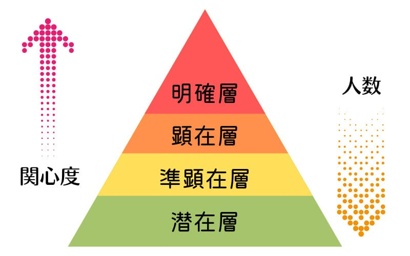 顧客ピラミッド