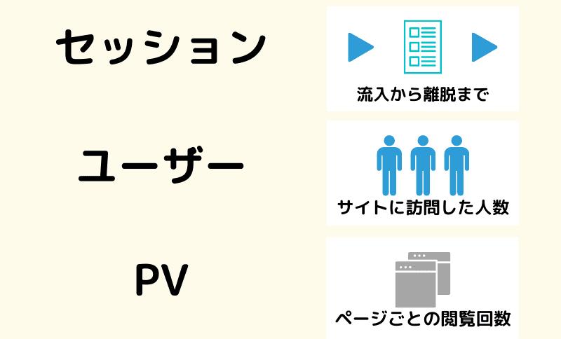 アナリティクスのセッション、ユーザー、PV図解