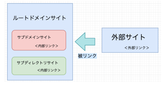 サブドメインと外部サイトの関係図